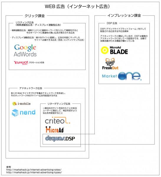 通販事業者向け インターネット広告